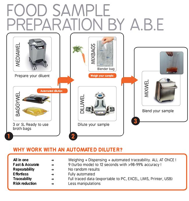 food-sample-preparation
