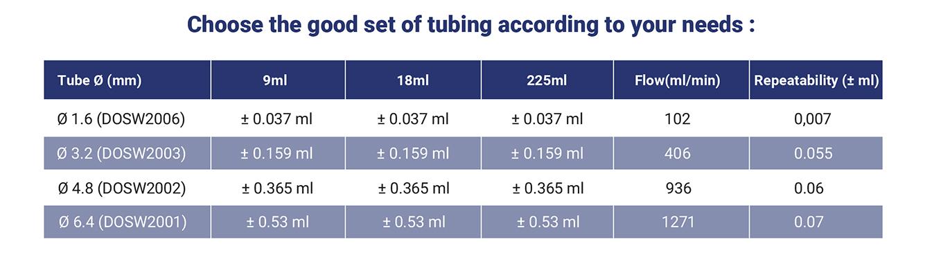 set of tubing dosywel